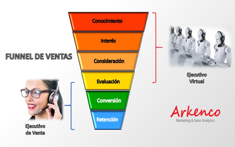Modelo de Ejecutivo Virtual